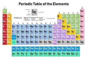 tabela periódica dos elementos vetor