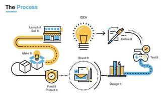 ilustração de linha plana do processo de desenvolvimento de produto, desde a ideia, passando pela definição do projeto, desenvolvimento do design, testes, branding, fechamento da estrutura financeira, direitos de propriedade intelectual, produção, até o lançamento no mercado. vetor