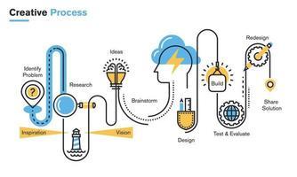 ilustração de linha plana de processo criativo, melhoria de produtos e serviços, pesquisa e análise de mercado, brainstorming, planejamento, desenvolvimento de design, teste, apresentação. vetor