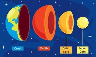 a estrutura do planeta terra vetor