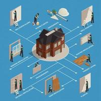 ilustração vetorial de fluxograma isométrico de renovação em casa vetor