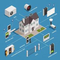 Ilustração em vetor fluxograma de aparelhos de segurança doméstica