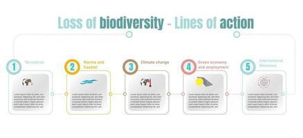 numeração das linhas de ação contra a perda de biodiversidade, cada uma delas representada por um ícone. ilustração vetorial vetor