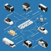 ilustração vetorial de fluxograma isométrico de veículos autônomos vetor