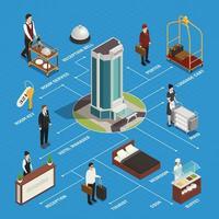 ilustração vetorial de fluxograma isométrico de hotel vetor