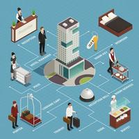 ilustração em vetor fluxograma isométrico de serviço de hotel