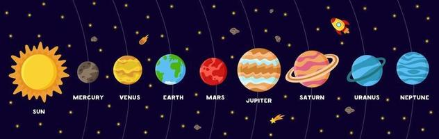 cartaz colorido com planetas do sistema solar. esquema do sistema solar vetor