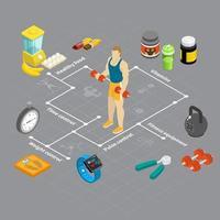ilustração vetorial de fluxograma de sistema de fitness atlético vetor