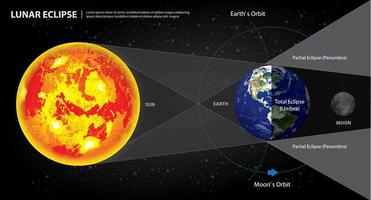 ilustração vetorial lua e sol, eclipses lunares vetor
