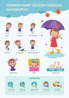 ilustração vetorial infográfico de doenças comuns na estação das chuvas vetor