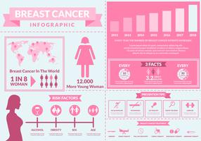 Infografia de conscientização do câncer de mama vetor