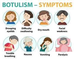 infográfico de informações de sintomas de botulismo vetor