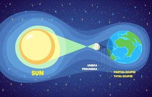 conceito de diagrama de eclipse solar vetor