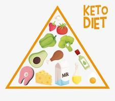 pirâmide de dieta ceto vetor