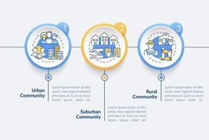 tipos de sociedades vetor modelo infográfico. elementos de design de estrutura de tópicos de apresentação de comunidade urbana e rural. visualização de dados com 3 etapas. gráfico de informações da linha do tempo do processo. layout de fluxo de trabalho com ícones de linha