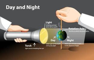 diagrama mostrando experimento com globo diurno e noturno vetor