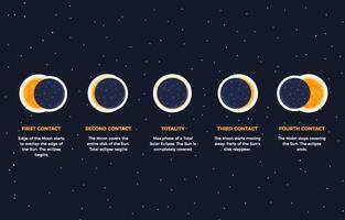 coleção de adesivos de eclipse solar vetor