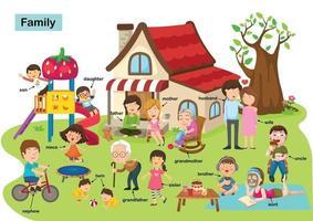 ilustração vetorial de família de vocabulário vetor