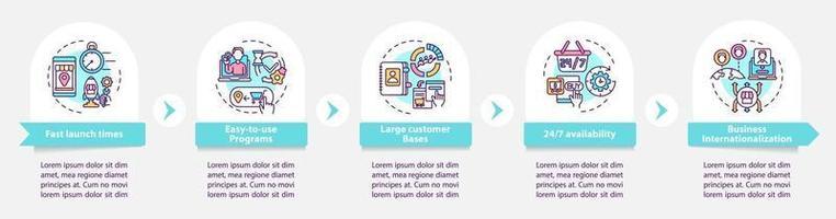 O e-marketplace beneficia o modelo de infográfico de vetor. 24 7 acessar elementos de design de esboço de apresentação. visualização de dados com 5 etapas. gráfico de informações da linha do tempo do processo. layout de fluxo de trabalho com ícones de linha vetor