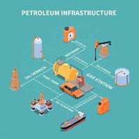ilustração em vetor fluxograma isométrico de infraestrutura de petróleo