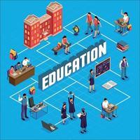 ilustração em vetor fluxograma isométrico educação