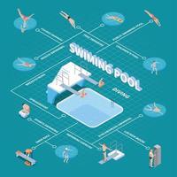ilustração vetorial de fluxograma isométrico de piscina pública vetor