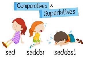 Gramática inglesa para comparativos e superlativos com a palavra triste