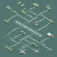 ilustração vetorial de fluxograma isométrico de veículos militares vetor