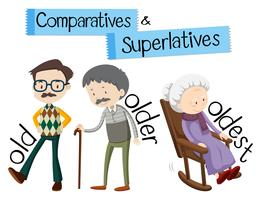 Gramática inglesa para comparativos e superlativos com palavra antiga vetor