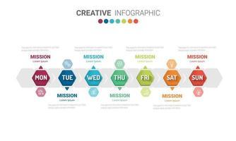 apresentação do conceito de negócio com 7 etapas por semana vetor