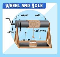 diagrama infográfico de roda e eixo vetor