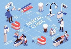 fluxograma de clínica odontológica isométrica vetor