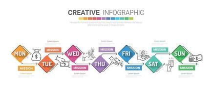 linha do tempo 7 dias, vetor de design de infográficos e negócios de apresentação