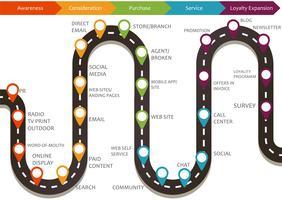 Mapa de jornada do cliente, processo de decisão de compra do cliente, um roteiro do conceito de vetor plana de experiência do cliente com ícones
