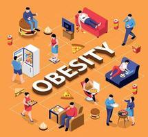 composição do fluxograma isométrico de obesidade vetor
