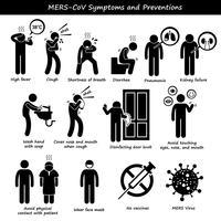 Sintomas de Mers-CoV Prevenção de transmissão Stick Figure pictograma ícones.