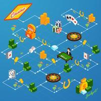 Fluxograma do Casino Isometrci