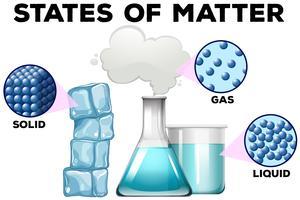 Diagrama de matéria em diferentes estados vetor