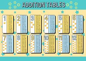 Gráfico de tabelas de adição com fundo azul e amarelo de estrelas