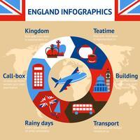 Infografia de Londres Inglaterra vetor