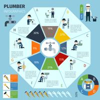 Conjunto de infográficos de encanador