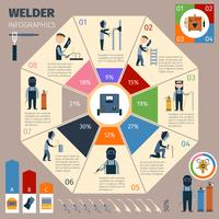 Conjunto de infográficos de soldador vetor