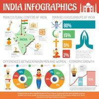 Conjunto de infográficos da Índia