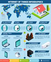 Internet do gráfico de infográficos de aplicações de coisas