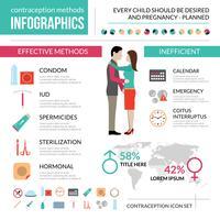 Conjunto de infográfico de métodos de contracepção