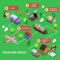 Conjunto de conceito isométrico de processo de entrega