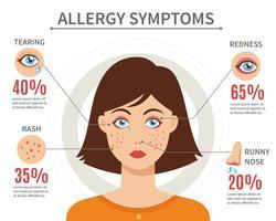 Conceito liso do estilo dos sintomas da alergia vetor