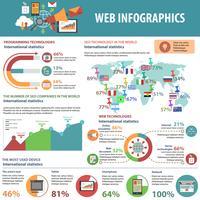 Conjunto de infográficos da Web