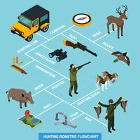 Fluxograma isométrico de caça