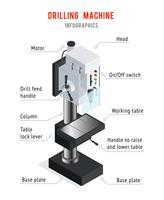 Cartaz de Infographic da máquina de perfuração vetor